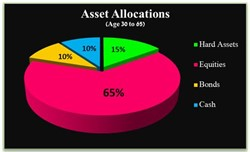 Balanced Approach to Asset Allocation and Build Long Term Wealth